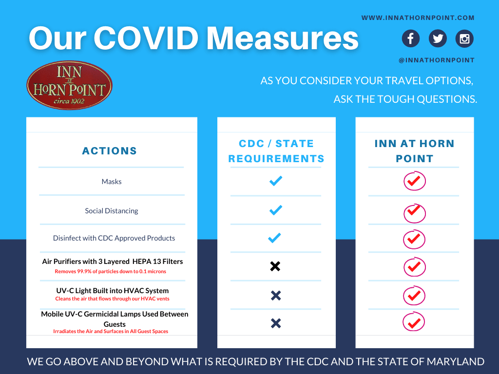 "Our COVID Measures - Comparison chart with ""actions,"" ""CDC/state requirements,"" and ""INN AT HORN POINT"" categories depicting our sanitation policy"